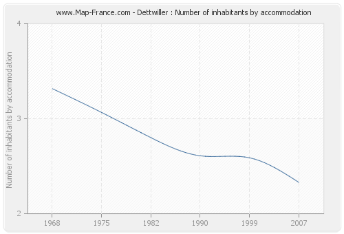 Dettwiller : Number of inhabitants by accommodation