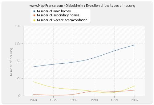 Diebolsheim : Evolution of the types of housing