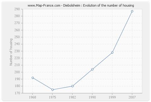 Diebolsheim : Evolution of the number of housing