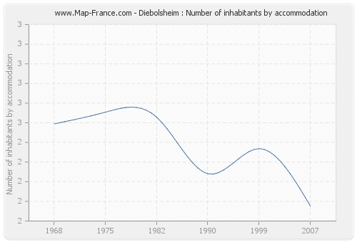 Diebolsheim : Number of inhabitants by accommodation