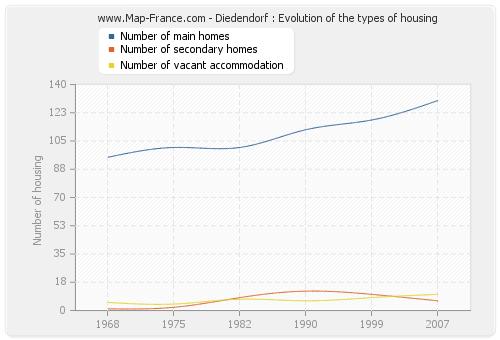 Diedendorf : Evolution of the types of housing
