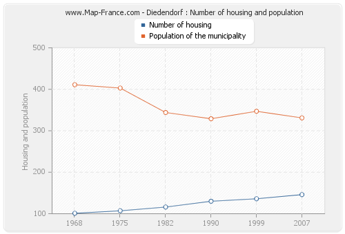 Diedendorf : Number of housing and population