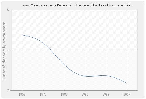 Diedendorf : Number of inhabitants by accommodation