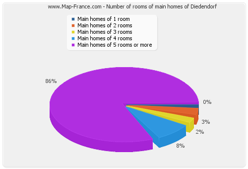Number of rooms of main homes of Diedendorf