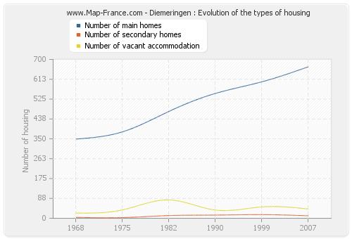 Diemeringen : Evolution of the types of housing