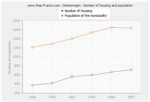 Diemeringen : Number of housing and population
