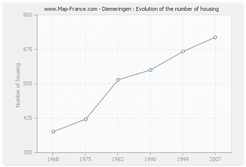 Diemeringen : Evolution of the number of housing