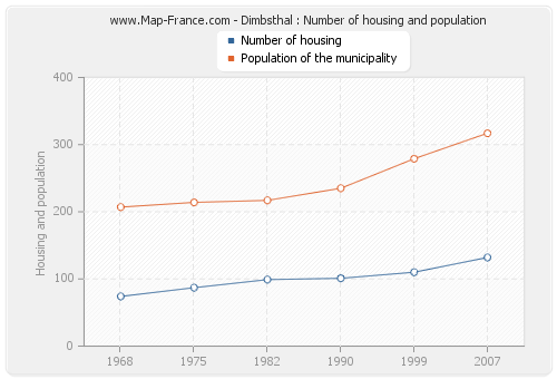 Dimbsthal : Number of housing and population