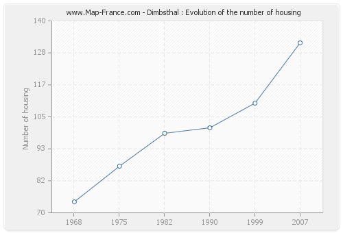 Dimbsthal : Evolution of the number of housing