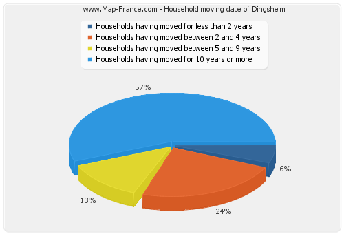 Household moving date of Dingsheim
