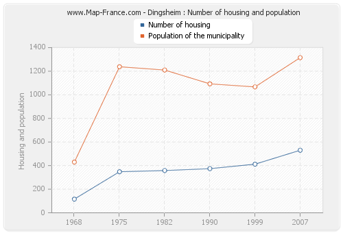 Dingsheim : Number of housing and population