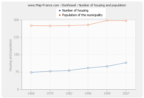 Domfessel : Number of housing and population
