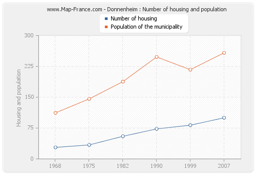 Donnenheim : Number of housing and population