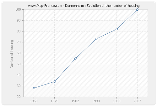 Donnenheim : Evolution of the number of housing