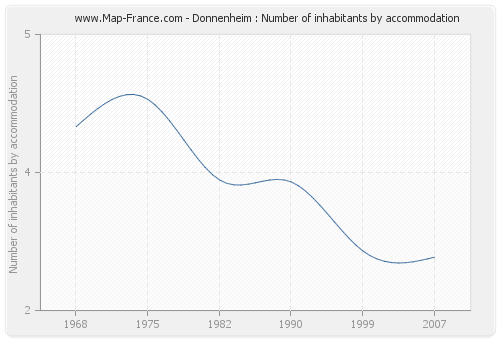 Donnenheim : Number of inhabitants by accommodation