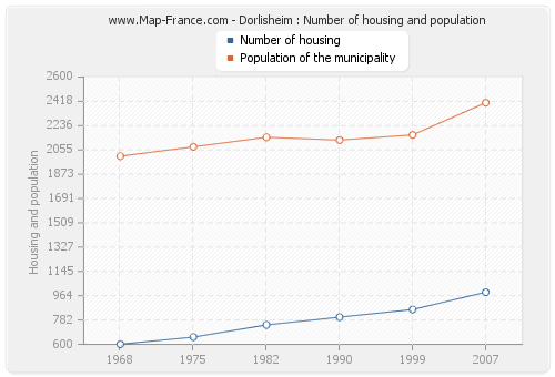 Dorlisheim : Number of housing and population