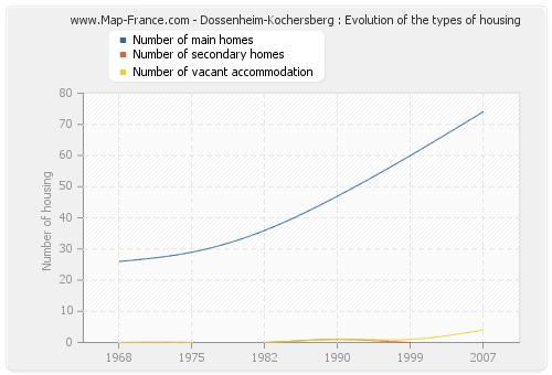 Dossenheim-Kochersberg : Evolution of the types of housing