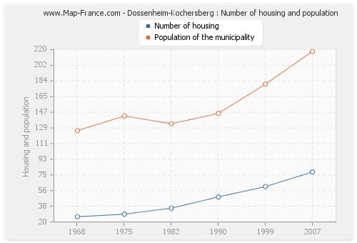 Dossenheim-Kochersberg : Number of housing and population