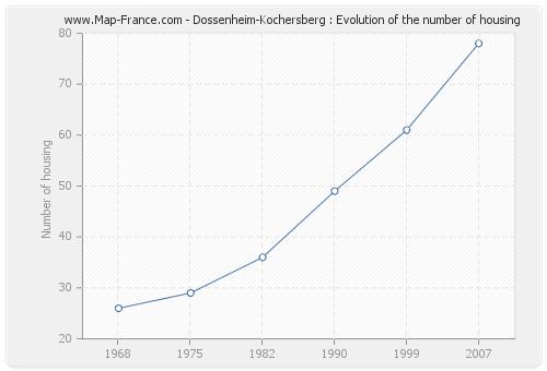 Dossenheim-Kochersberg : Evolution of the number of housing