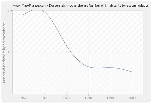 Dossenheim-Kochersberg : Number of inhabitants by accommodation