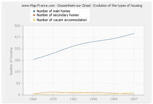 Dossenheim-sur-Zinsel : Evolution of the types of housing