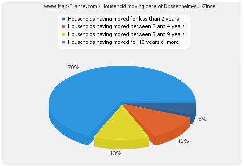 Household moving date of Dossenheim-sur-Zinsel