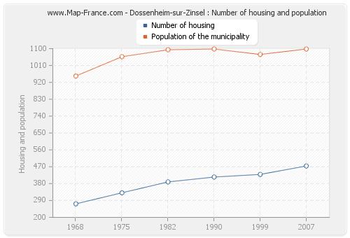 Dossenheim-sur-Zinsel : Number of housing and population