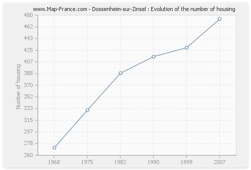 Dossenheim-sur-Zinsel : Evolution of the number of housing