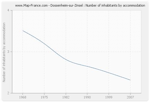 Dossenheim-sur-Zinsel : Number of inhabitants by accommodation