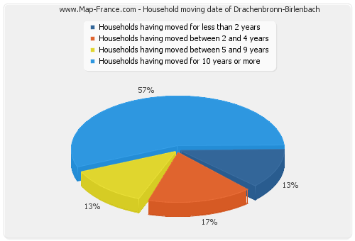 Household moving date of Drachenbronn-Birlenbach