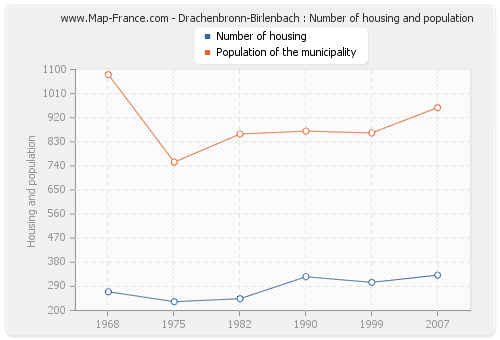 Drachenbronn-Birlenbach : Number of housing and population