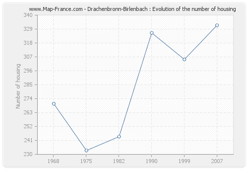 Drachenbronn-Birlenbach : Evolution of the number of housing