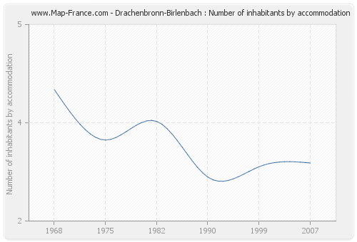 Drachenbronn-Birlenbach : Number of inhabitants by accommodation