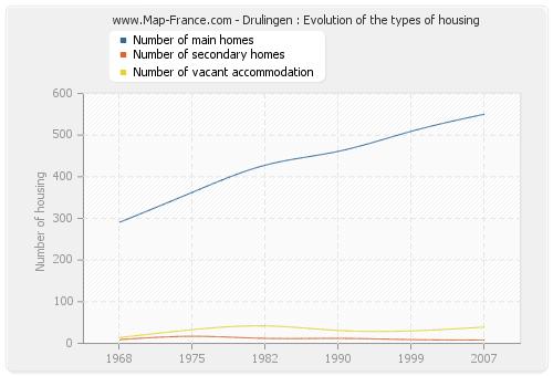 Drulingen : Evolution of the types of housing
