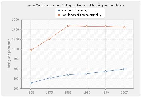 Drulingen : Number of housing and population