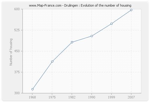 Drulingen : Evolution of the number of housing