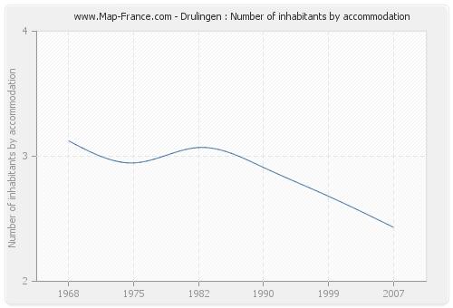 Drulingen : Number of inhabitants by accommodation