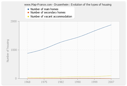 Drusenheim : Evolution of the types of housing
