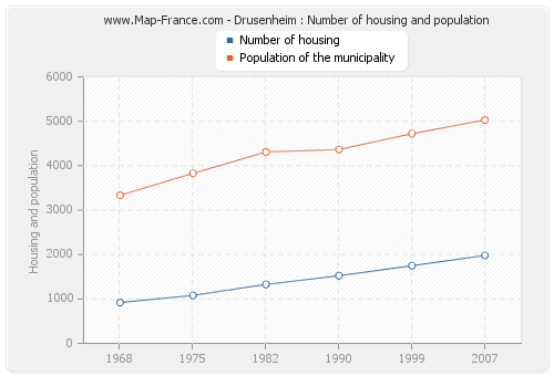 Drusenheim : Number of housing and population