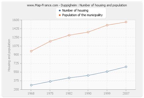 Duppigheim : Number of housing and population