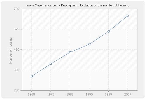 Duppigheim : Evolution of the number of housing