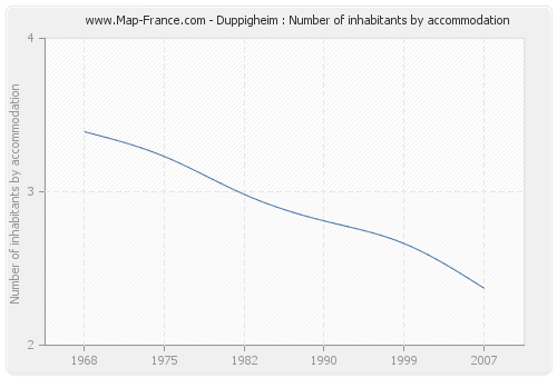 Duppigheim : Number of inhabitants by accommodation