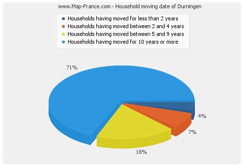 Household moving date of Durningen