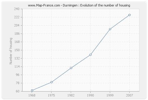 Durningen : Evolution of the number of housing