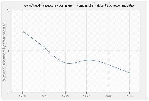Durningen : Number of inhabitants by accommodation