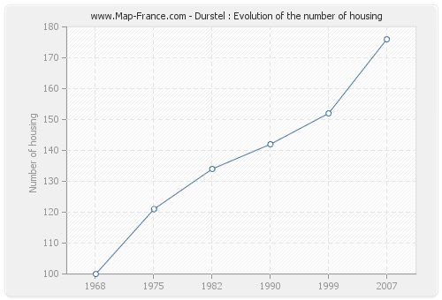 Durstel : Evolution of the number of housing