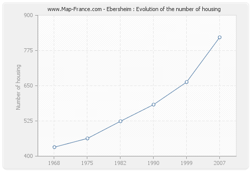 Ebersheim : Evolution of the number of housing