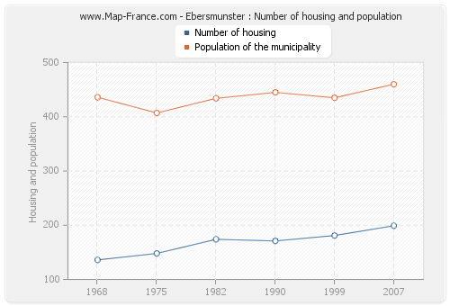 Ebersmunster : Number of housing and population
