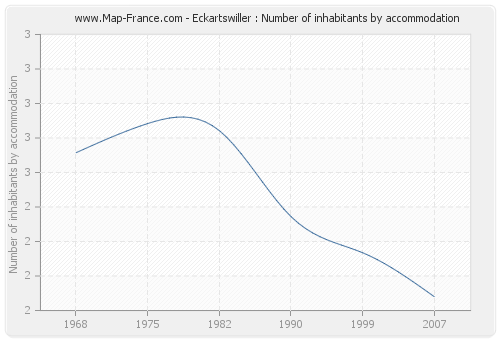 Eckartswiller : Number of inhabitants by accommodation