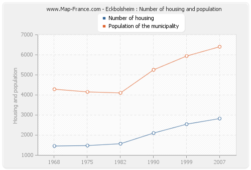 Eckbolsheim : Number of housing and population